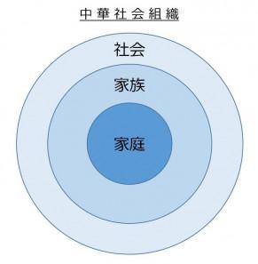 05 中華社会組織